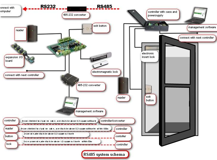 RS485_System_Schema beseen security bio,fingerprint time attendance,fingerprint door access control diagram at gsmx.co